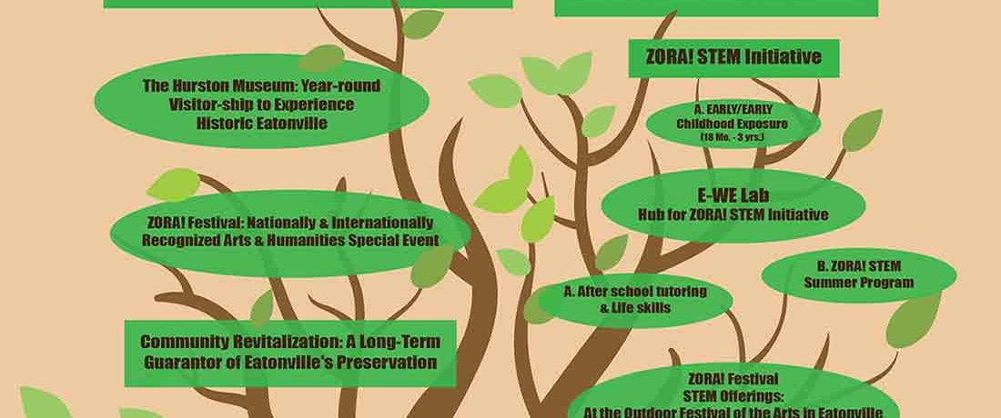 PEC Programs Tree